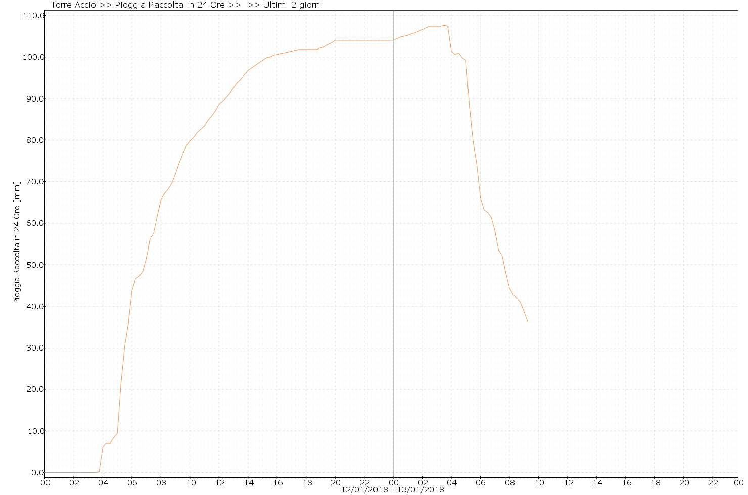 Dati Pluviometrici in 24h